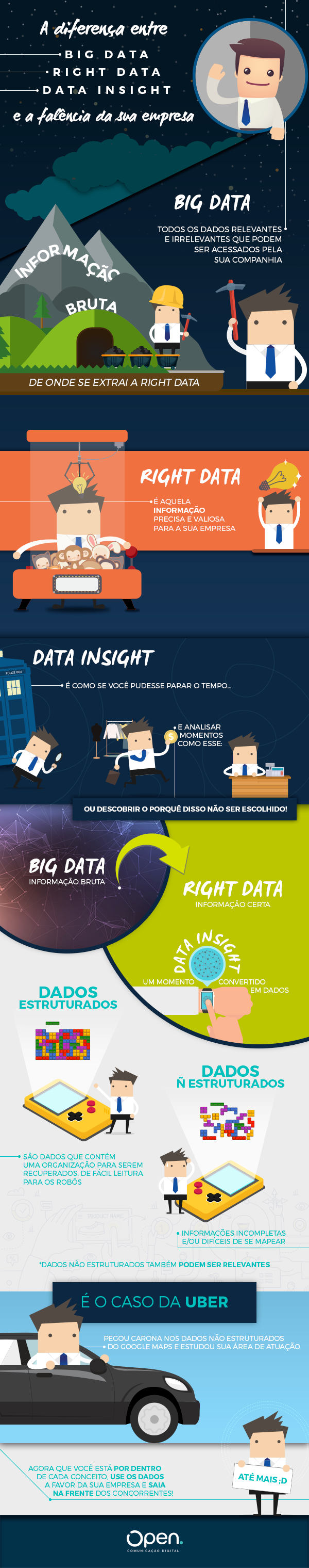 Big data, Right data, Data Insight
